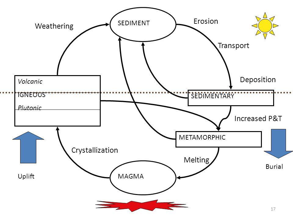 17 MAGMA Volcanic IGNEOUS Plutonic SEDIMENT SEDIMENTARY METAMORPHIC Uplift Burial Increased P&T Melting Crystallization Weathering Erosion Transport D
