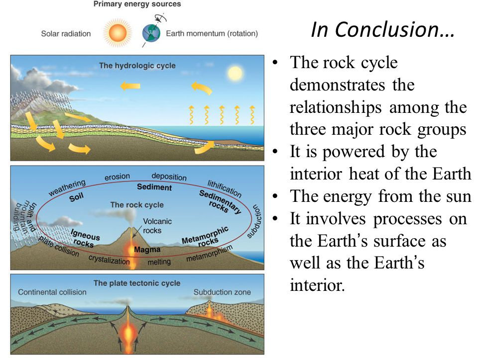 The rock cycle demonstrates the relationships among the three major rock groups It is powered by the interior heat of the Earth The energy from the sun It involves processes on the Earth ' s surface as well as the Earth ' s interior.