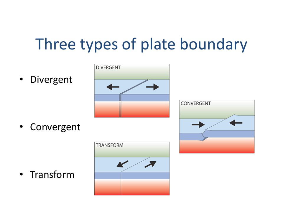 Divergent Convergent Transform Three types of plate boundary