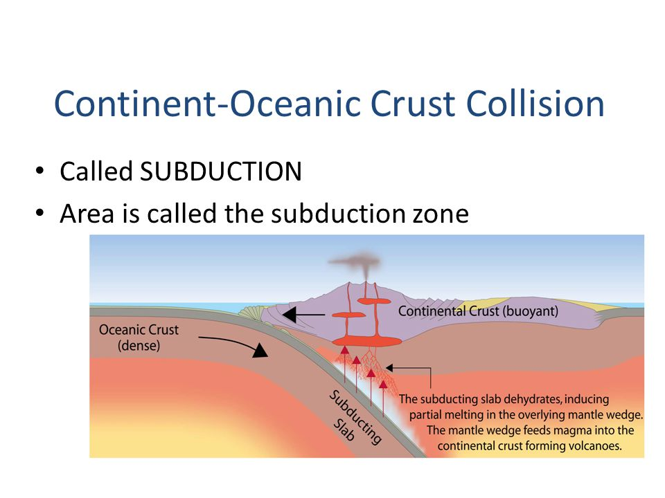 Called SUBDUCTION Area is called the subduction zone Continent-Oceanic Crust Collision