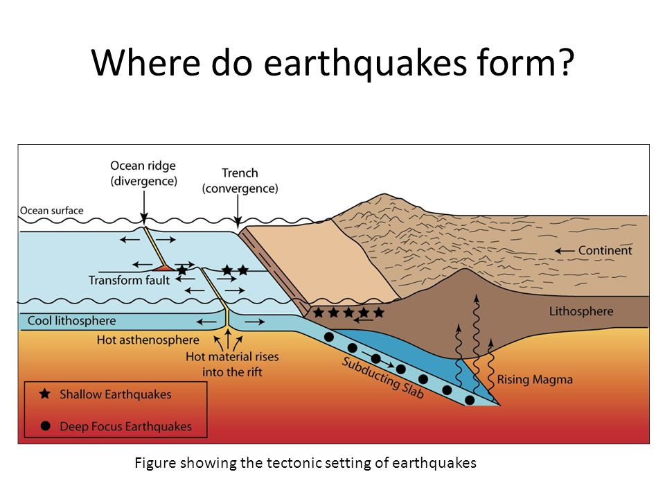 Where do earthquakes form? Figure showing the tectonic setting of earthquakes