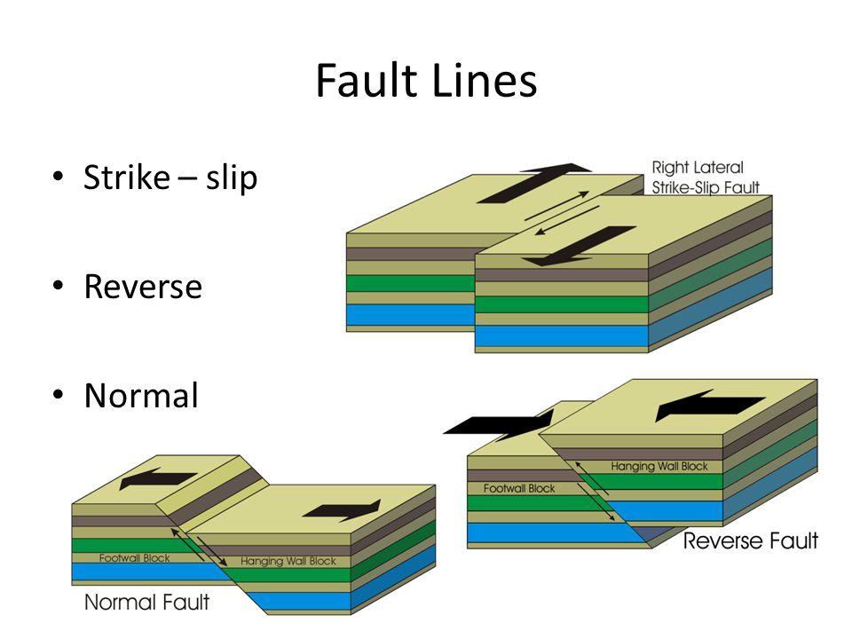 Fault Lines Strike – slip Reverse Normal