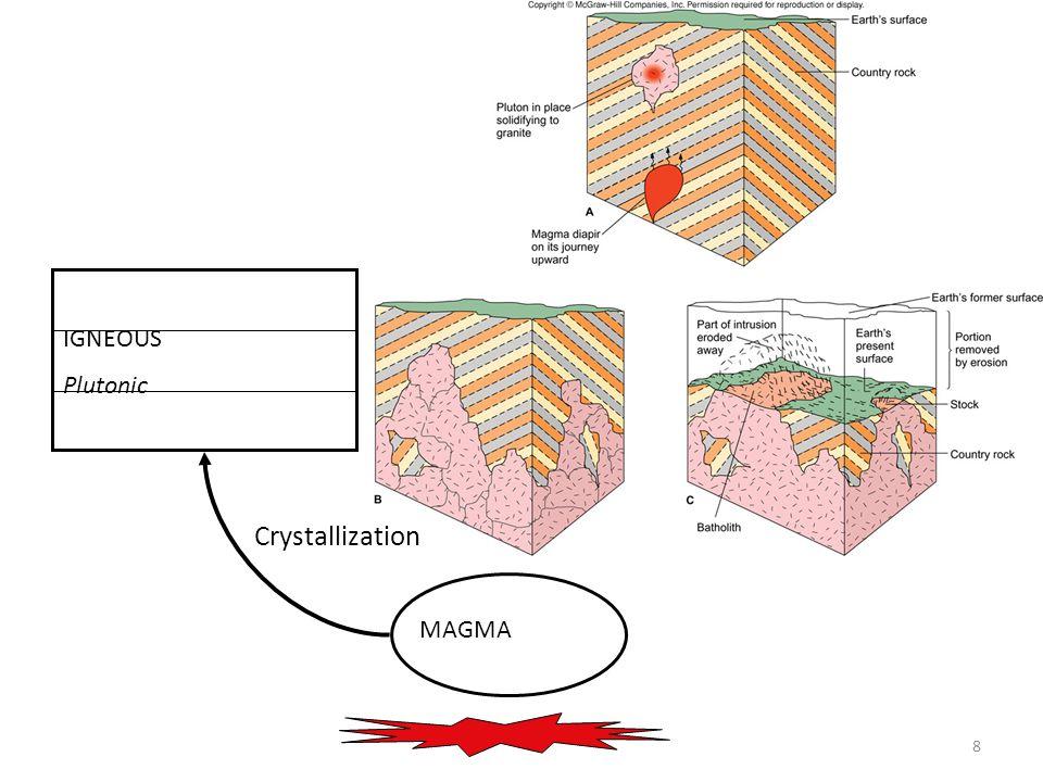 8 MAGMA IGNEOUS Plutonic Crystallization
