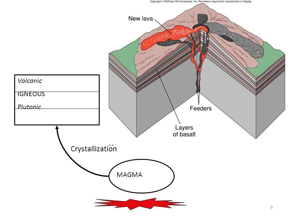 9 MAGMA Volcanic IGNEOUS Plutonic Crystallization