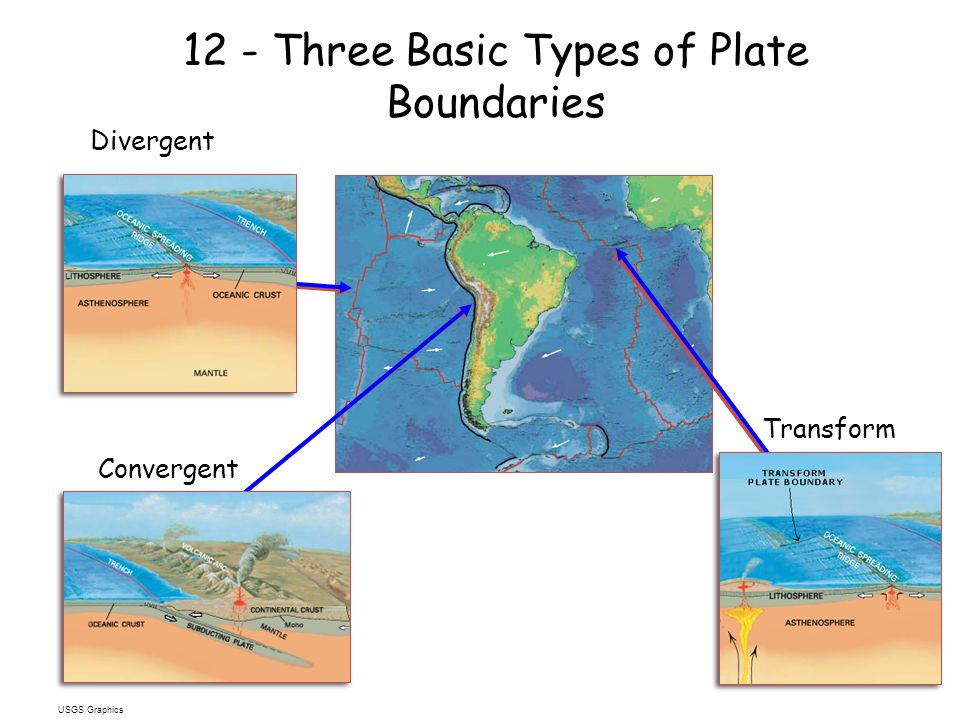 12 - Three Basic Types of Plate Boundaries Divergent Convergent Transform USGS Graphics