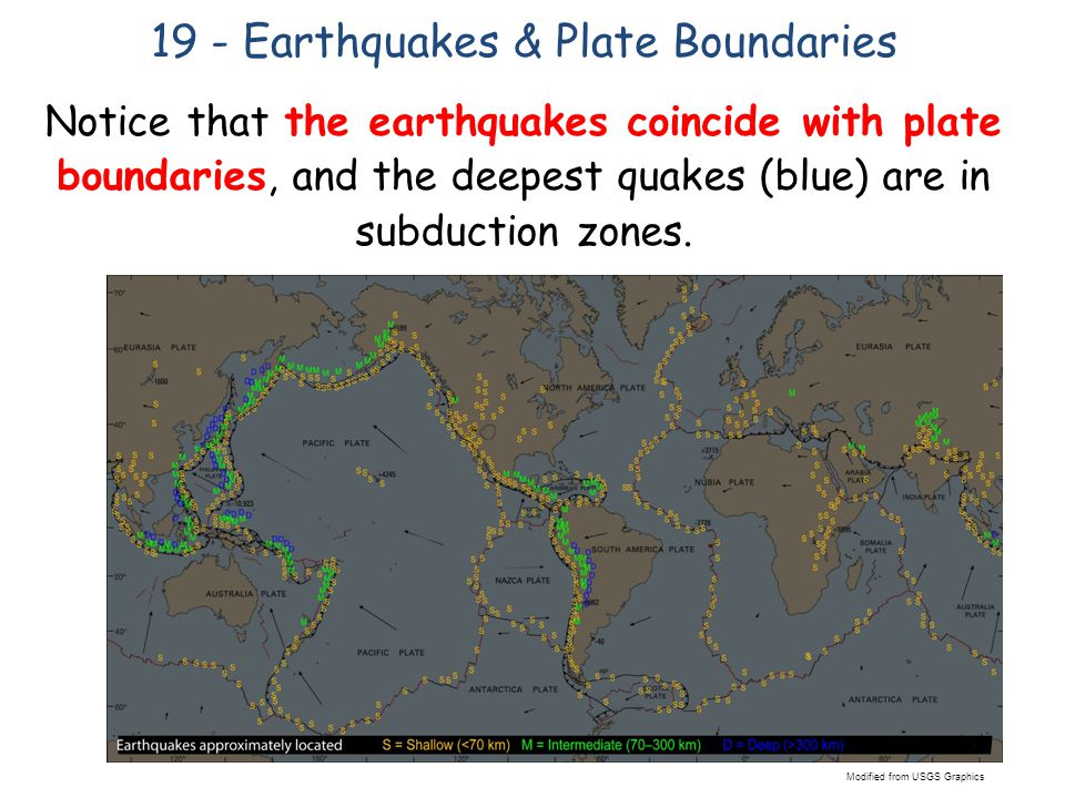 Notice that the earthquakes coincide with plate boundaries, and the deepest quakes (blue) are in subduction zones.