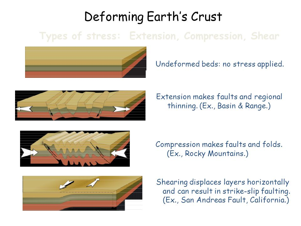 Deforming Earth's Crust Types of stress: Extension, Compression, Shear Extension makes faults and regional thinning. (Ex., Basin & Range.) Compression