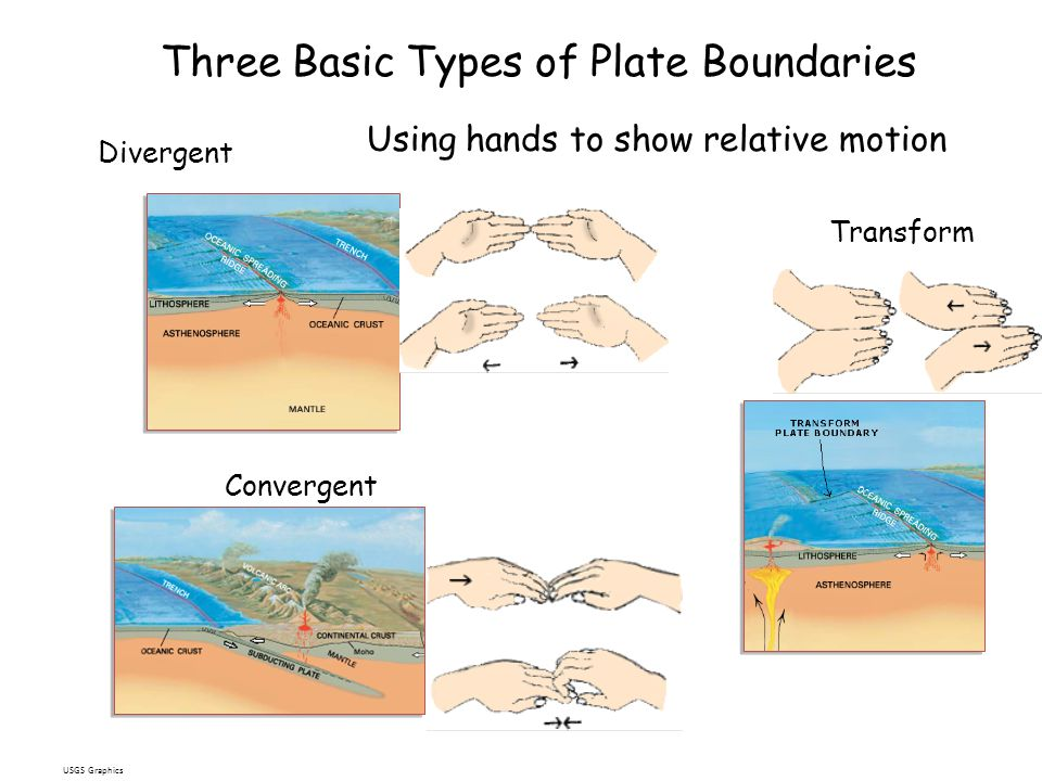 Three Basic Types of Plate Boundaries Divergent Convergent Transform USGS Graphics Using hands to show relative motion