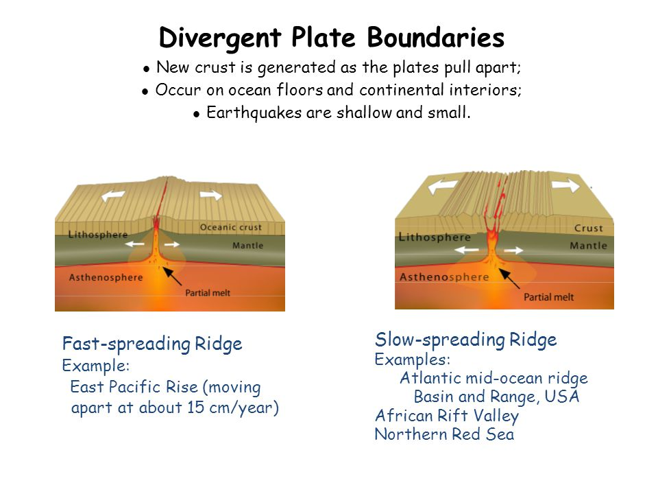 Divergent Plate Boundaries New crust is generated as the plates pull apart; Occur on ocean floors and continental interiors; Earthquakes are shallow and small.