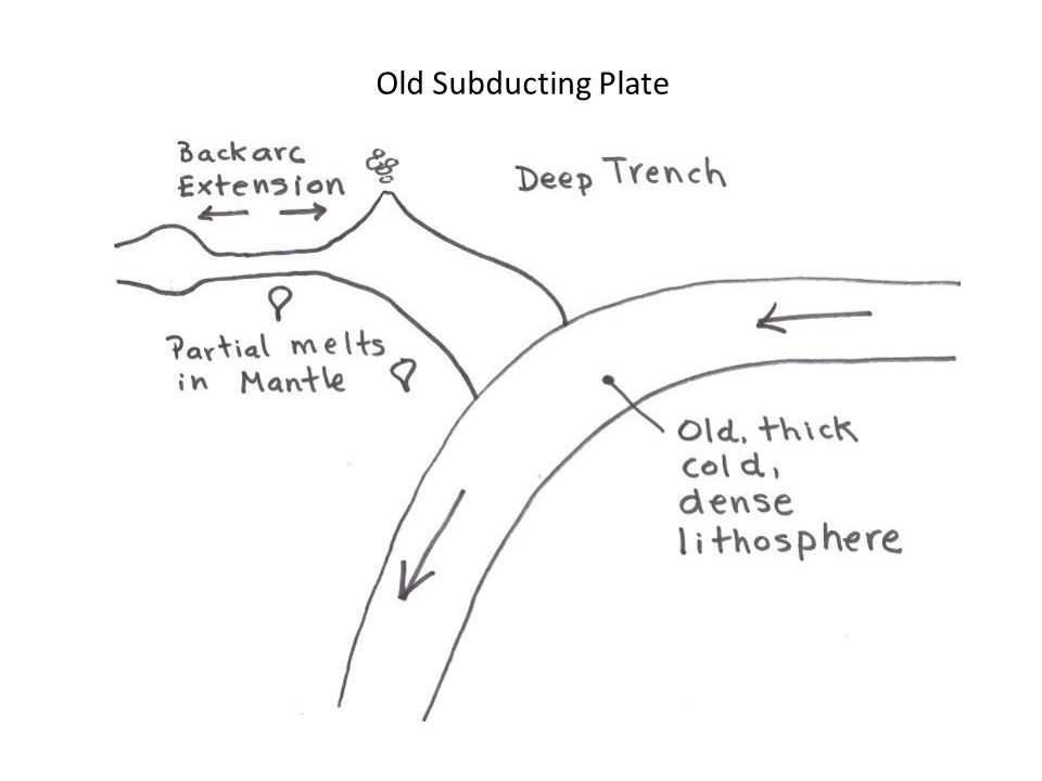 Old Subducting Plate