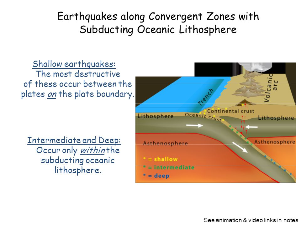 Earthquakes along Convergent Zones with Subducting Oceanic Lithosphere Shallow earthquakes: The most destructive of these occur between the plates on the plate boundary.