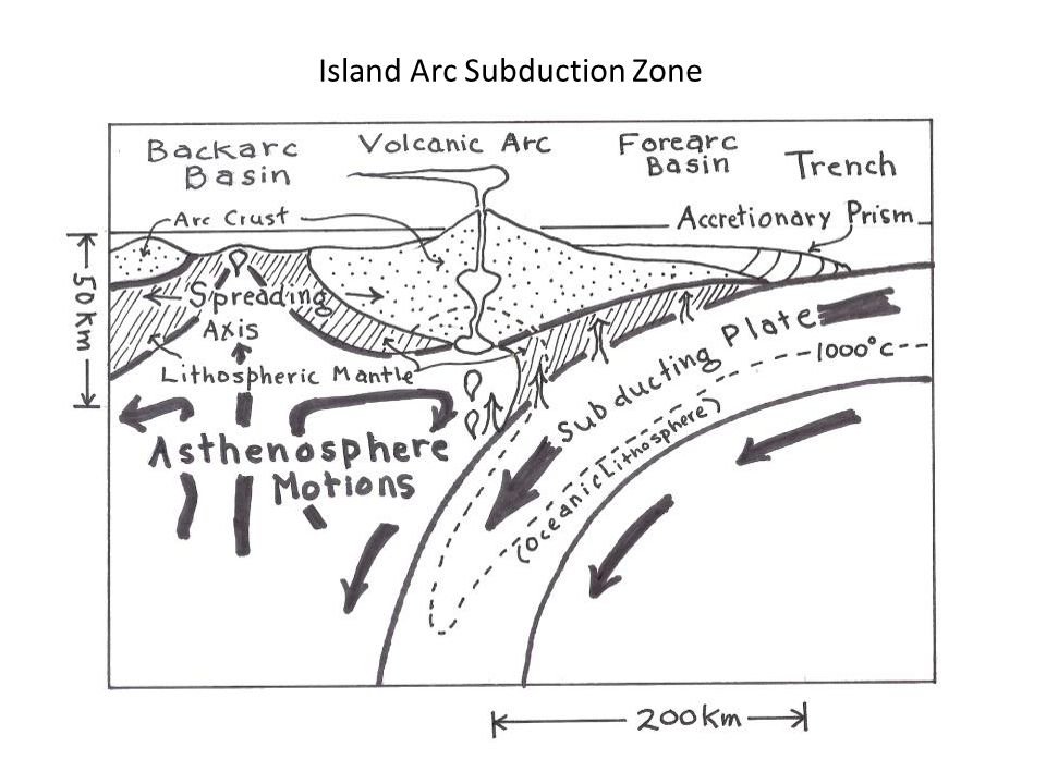 Island Arc Subduction Zone