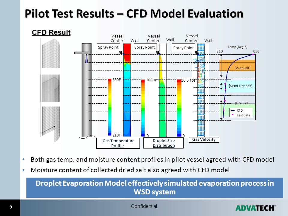 9 Pilot Test Results – CFD Model Evaluation CFD Result Both gas temp. and moisture content profiles in pilot vessel agreed with CFD model Moisture con