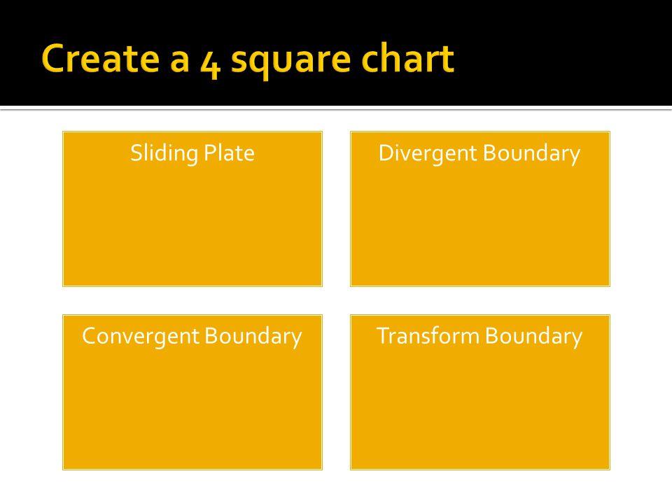 Sliding PlateDivergent Boundary Convergent BoundaryTransform Boundary