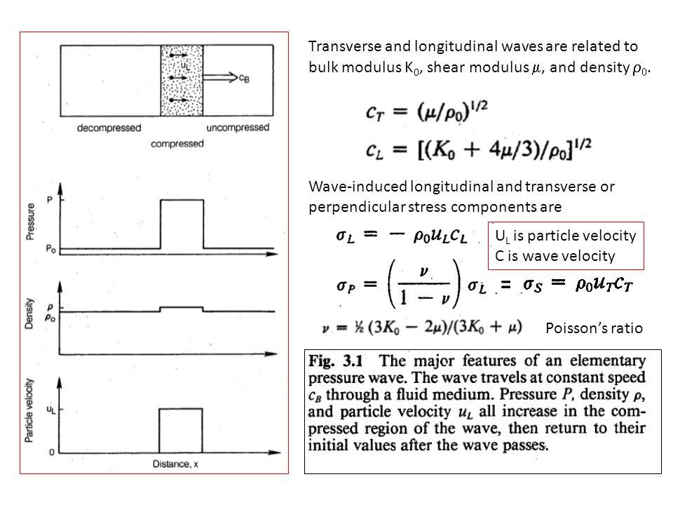 Transverse and longitudinal waves are related to bulk modulus K 0, shear modulus , and density  .