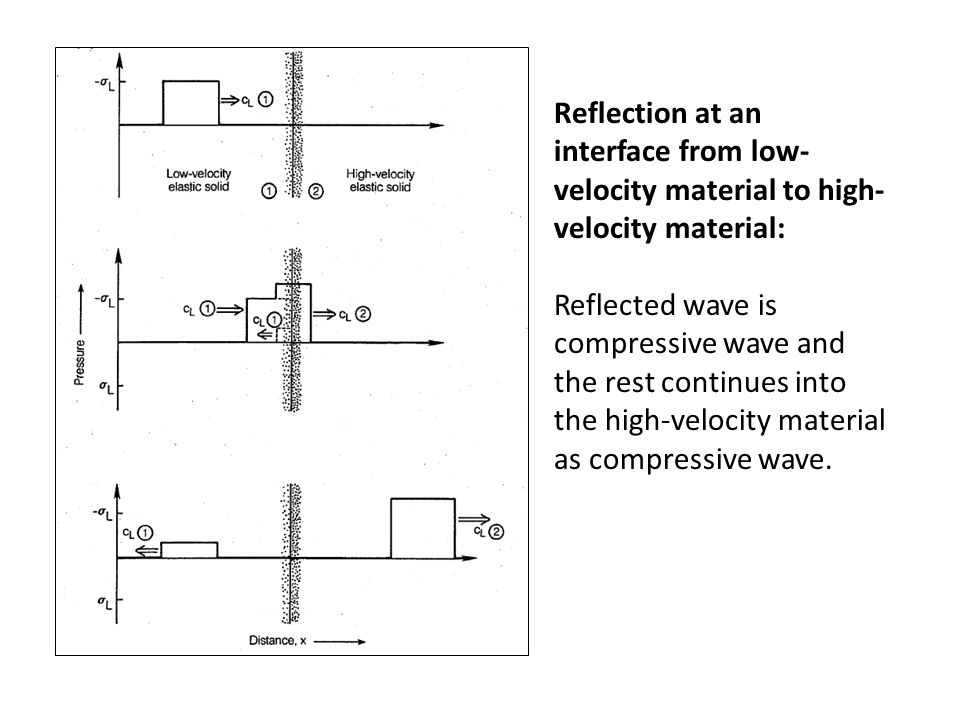 Reflection at an interface from low- velocity material to high- velocity material: Reflected wave is compressive wave and the rest continues into the high-velocity material as compressive wave.