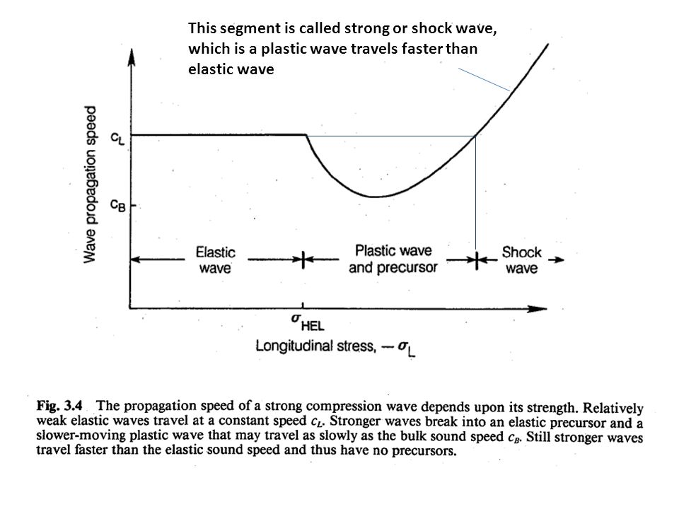 This segment is called strong or shock wave, which is a plastic wave travels faster than elastic wave