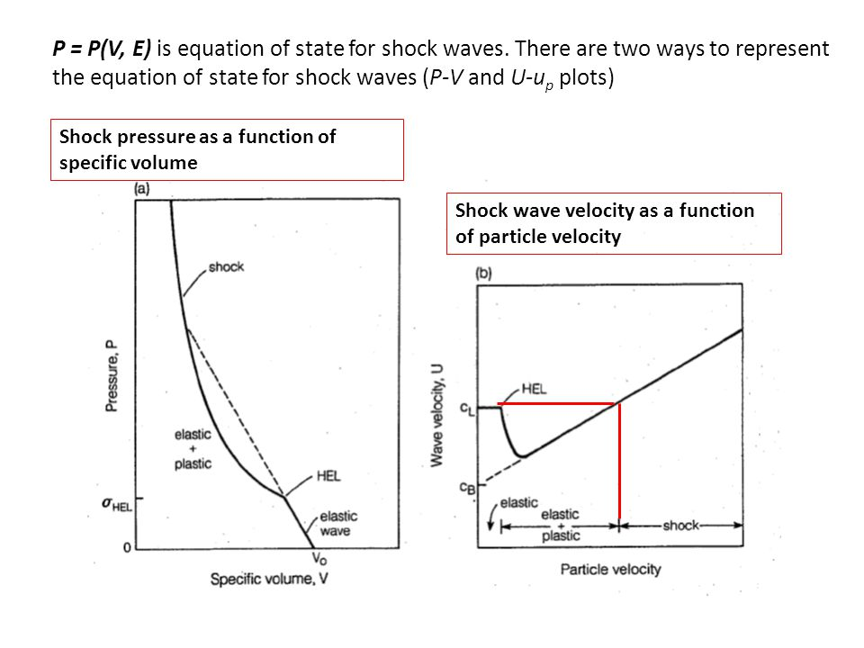 P = P(V, E) is equation of state for shock waves.