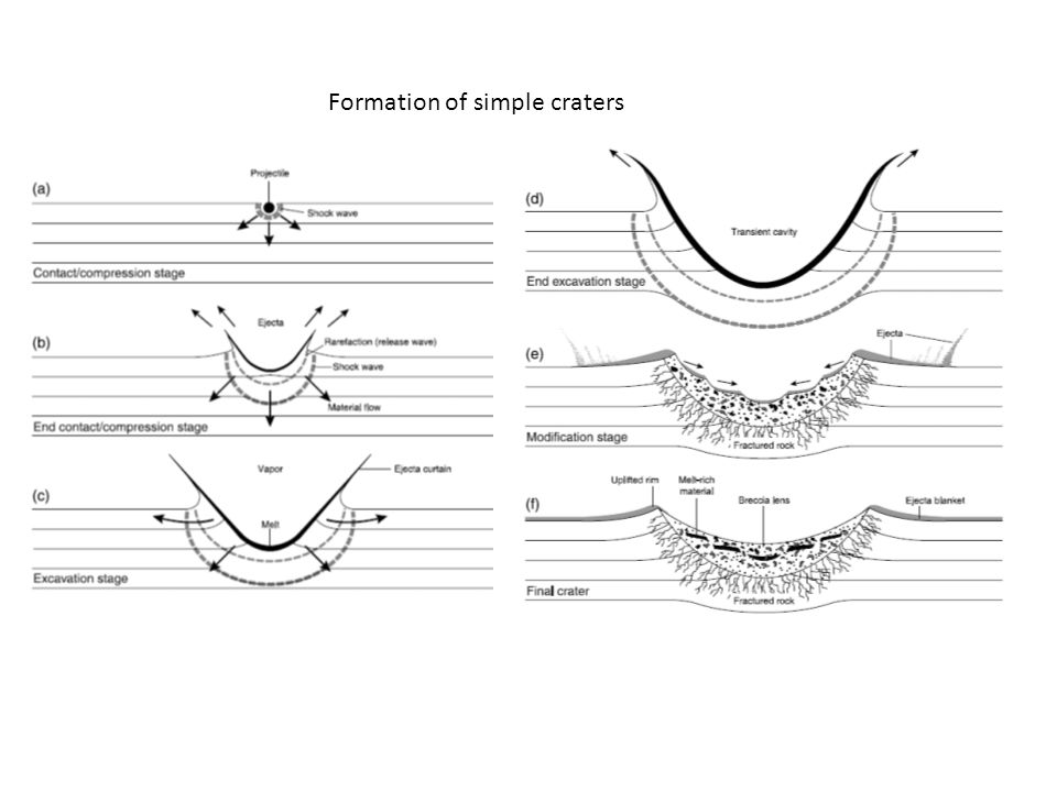 Formation of simple craters