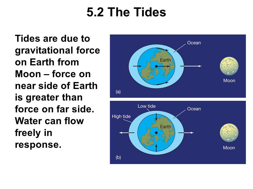 The Sun has less effect, but it does modify the lunar tides.