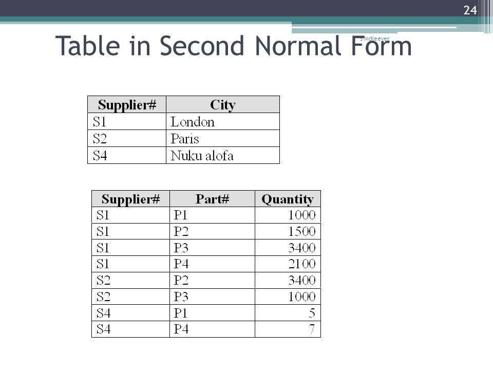 S McKeever 24 Table in Second Normal Form