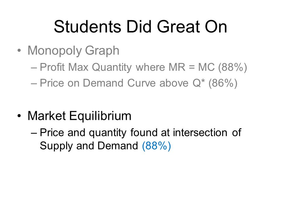 Students Did Great On Monopoly Graph –Profit Max Quantity where MR = MC (88%) –Price on Demand Curve above Q* (86%) Market Equilibrium –Price and quantity found at intersection of Supply and Demand (88%) Game Theory –Best strategy given other player's move (73%)