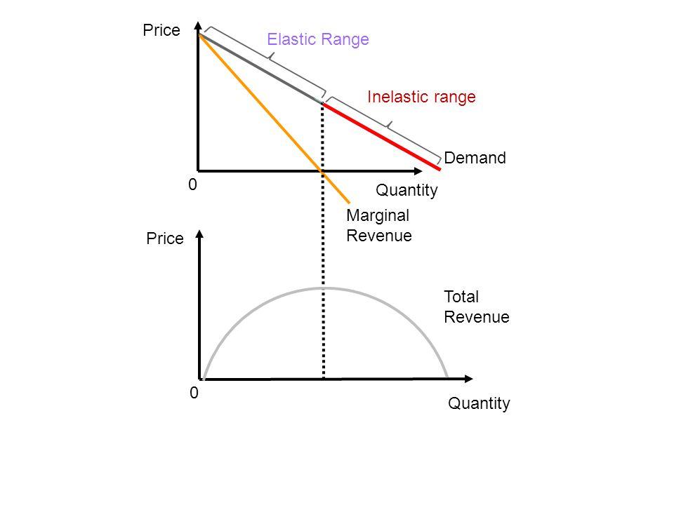 Price Quantity Demand 0 Marginal Revenue Inelastic range Elastic Range Price Quantity 0 Total Revenue