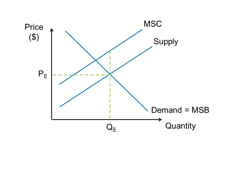 16.2% Answered Correctly (credit was given for consistency with an incorrect answer in an earlier part of the question) Supply PEPE Quantity Price ($) MSC Demand = MSB QEQE