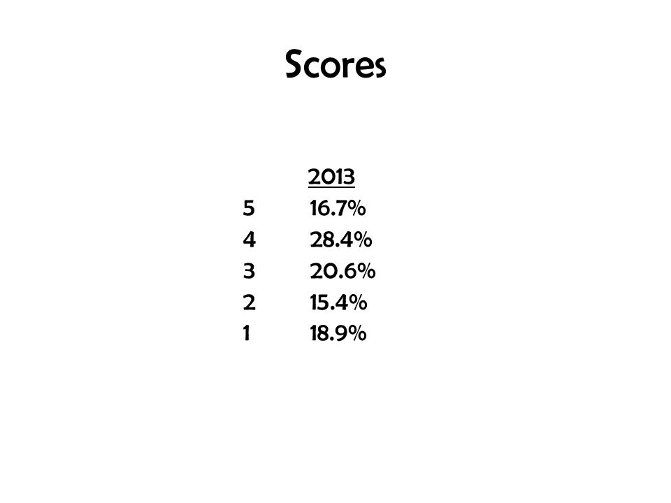Scores 2013 516.7% 428.4% 320.6% 215.4% 118.9%