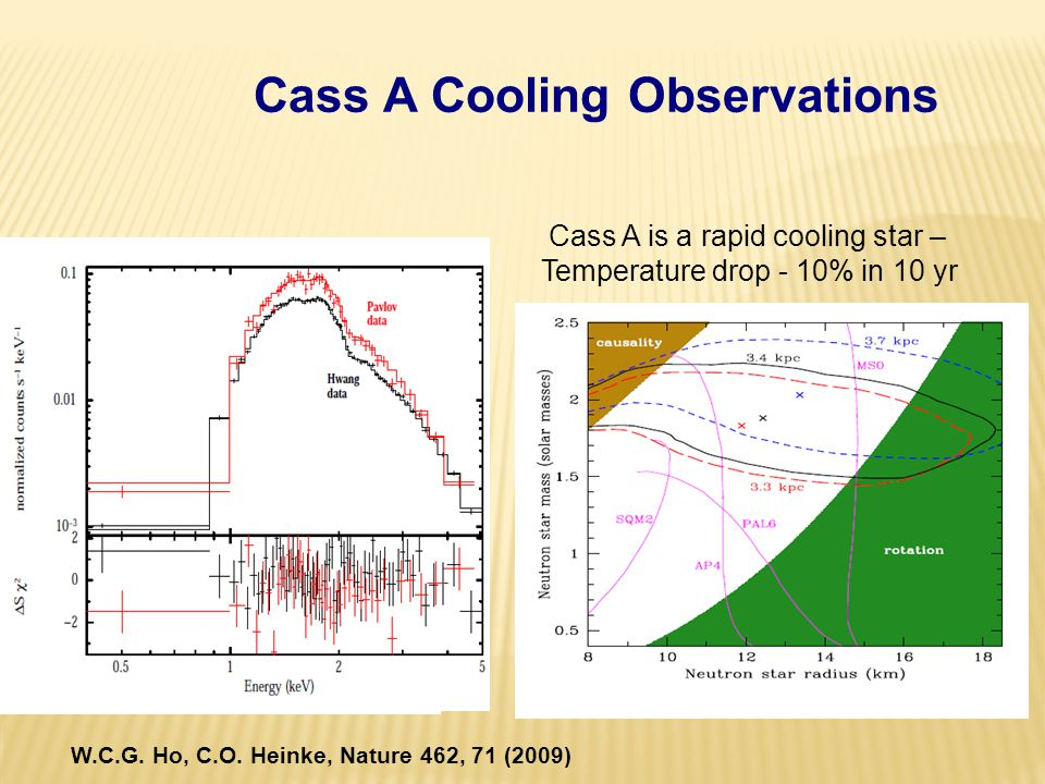 Cass A Cooling Observations Cass A is a rapid cooling star – Temperature drop - 10% in 10 yr W.C.G.