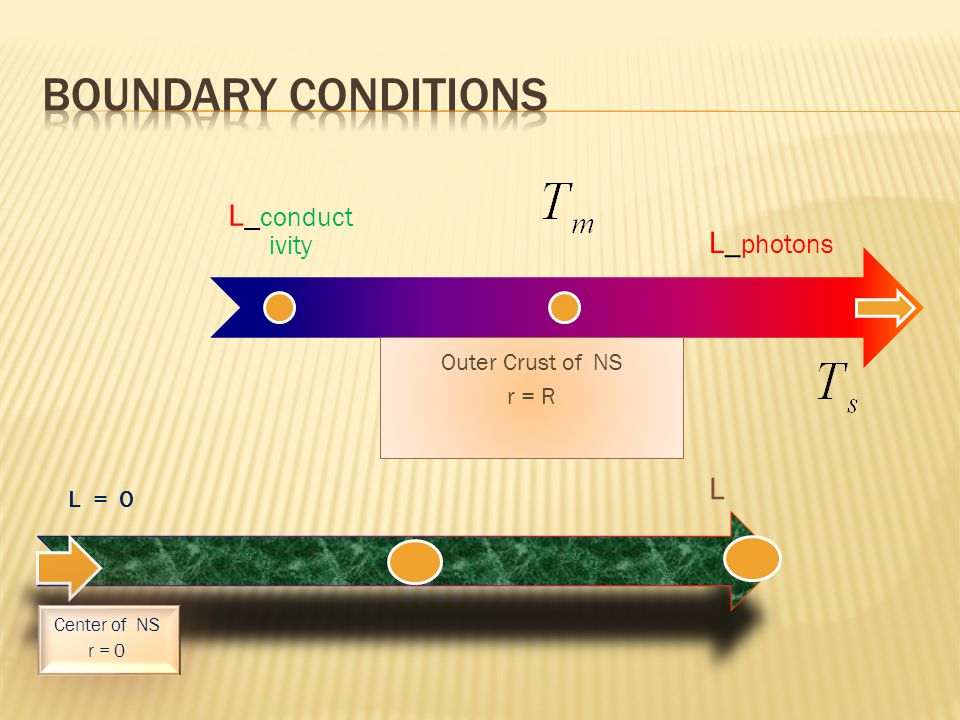 L_ conduct ivity Outer Crust of NS r = R L_ photons L = 0 Center of NS r = 0 L