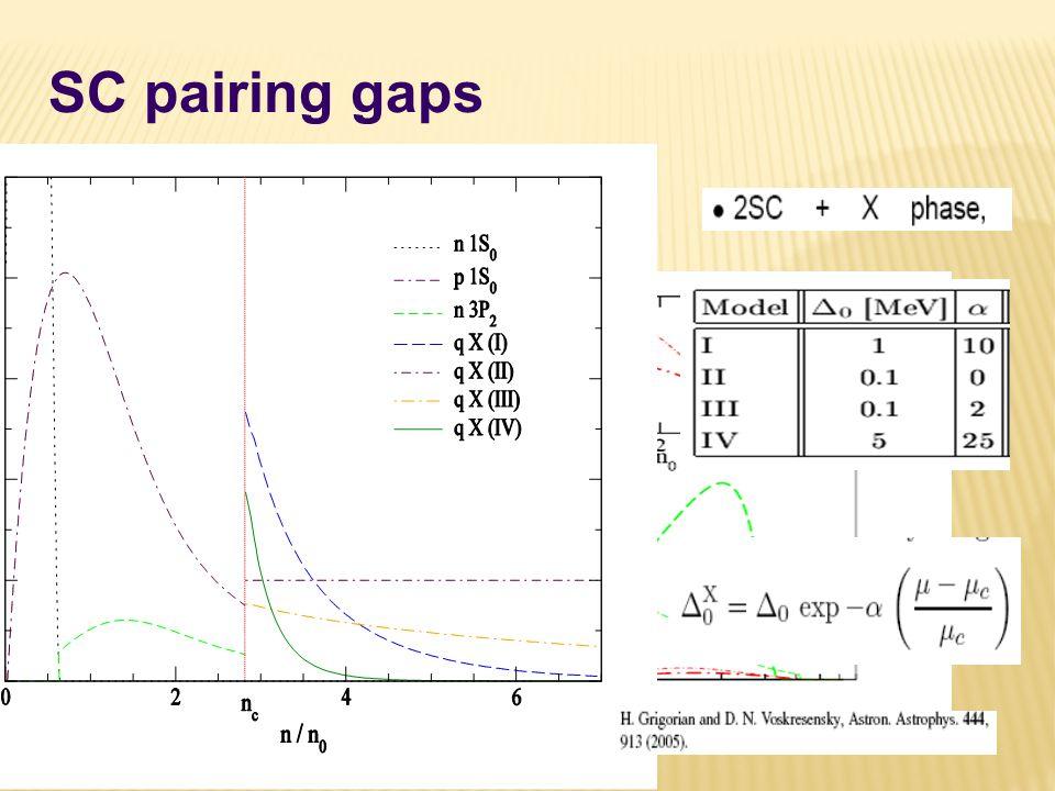 SC pairing gaps