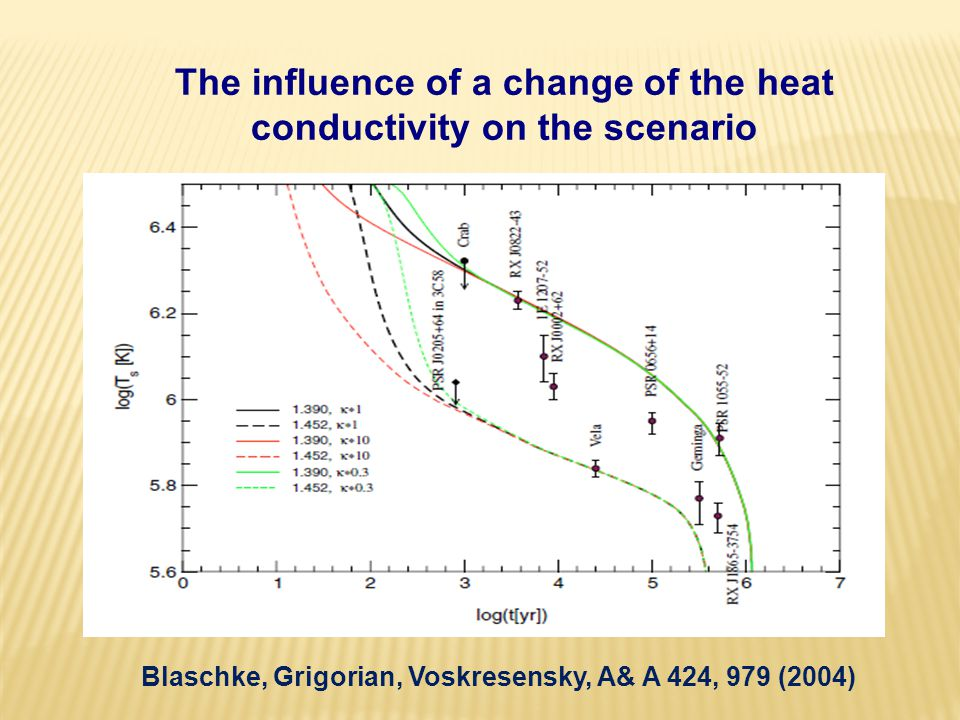 The influence of a change of the heat conductivity on the scenario Blaschke, Grigorian, Voskresensky, A& A 424, 979 (2004)
