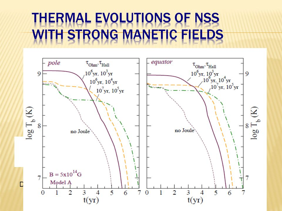 Phenomenological model of the field decay Thermal evolution including the Joule heating Q J D.N.