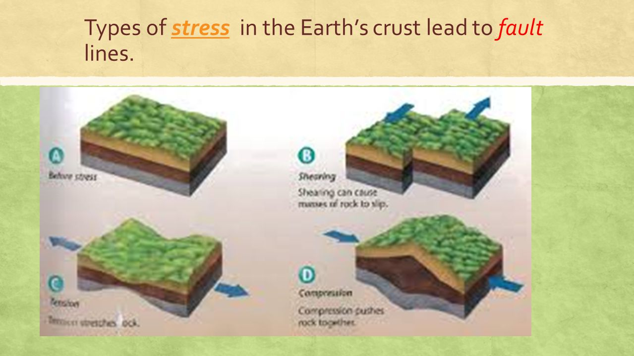 Types of stress in the Earth's crust lead to fault lines.stress