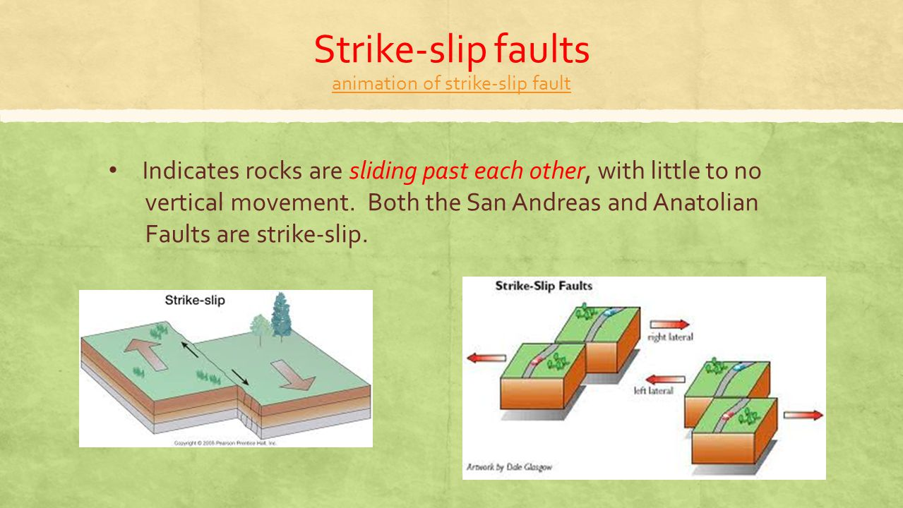 Strike-slip faults animation of strike-slip fault animation of strike-slip fault Indicates rocks are sliding past each other, with little to no vertic