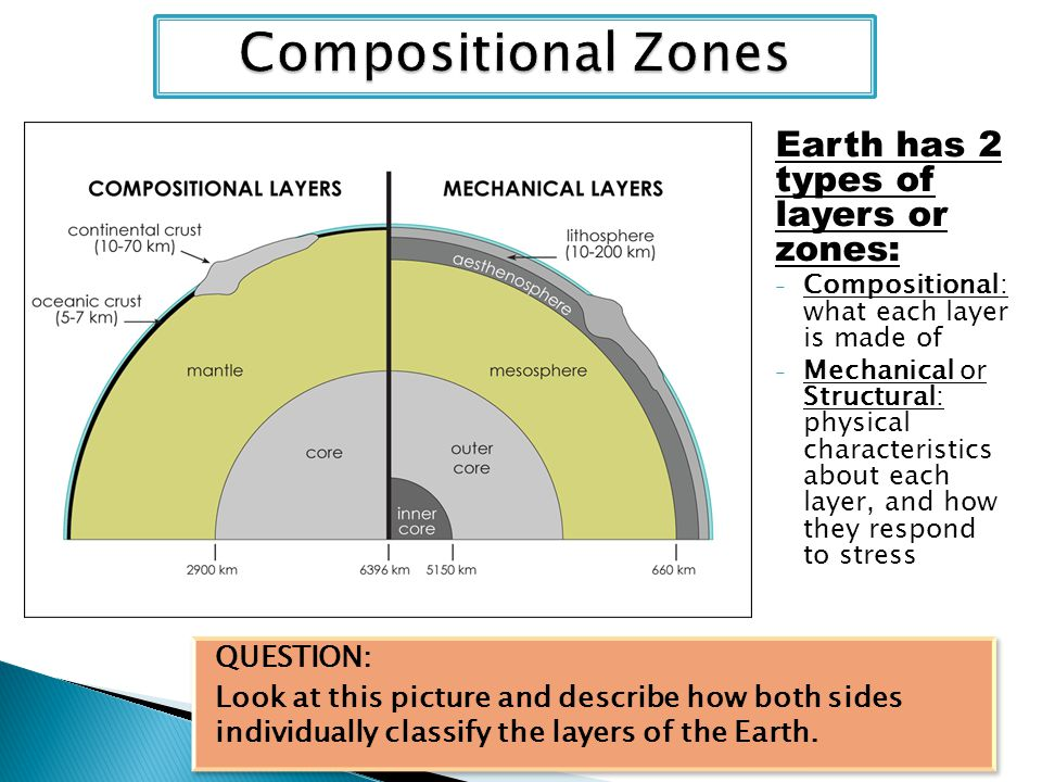 Earth has 2 types of layers or zones: - Compositional: what each layer is made of - Mechanical or Structural: physical characteristics about each laye