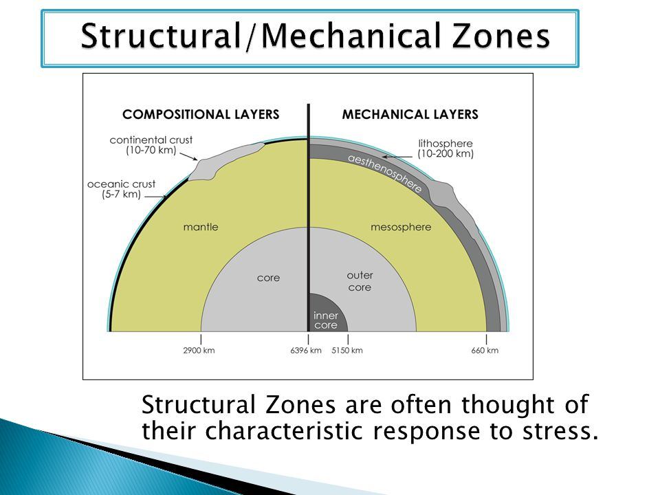 Structural Zones are often thought of their characteristic response to stress.