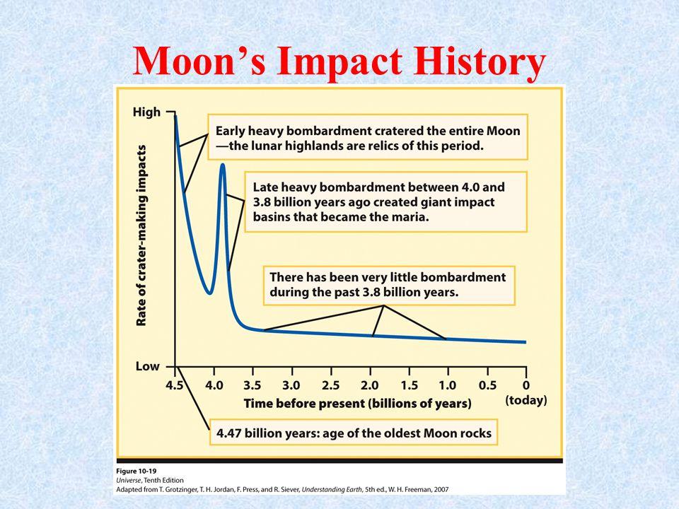 Moon's Impact History