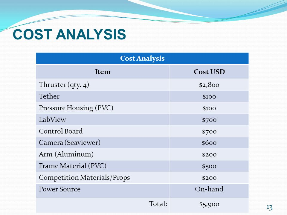 13 Cost Analysis ItemCost USD Thruster (qty.