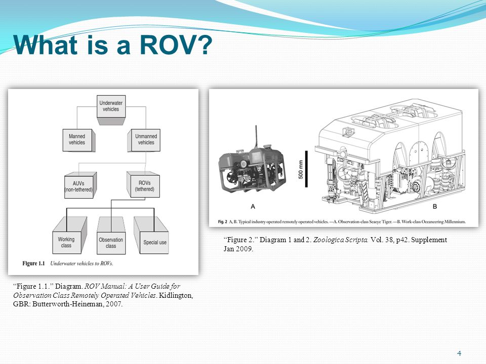 4 What is a ROV. Figure 1.1. Diagram.