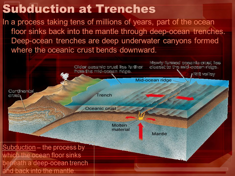 Subduction at Trenches In a process taking tens of millions of years, part of the ocean floor sinks back into the mantle through deep-ocean trenches.