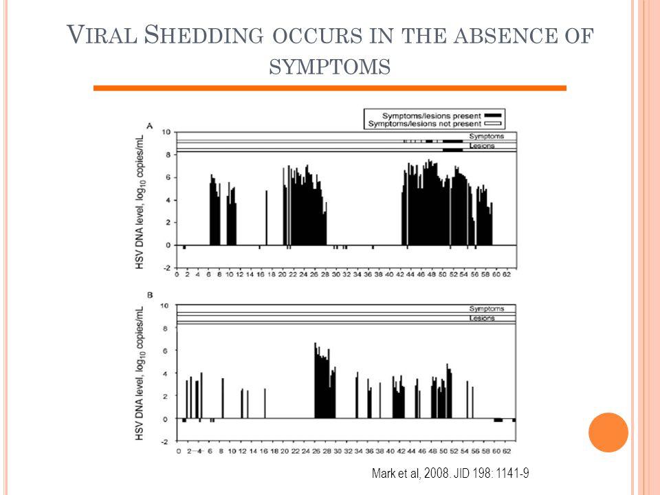 V IRAL S HEDDING OCCURS IN THE ABSENCE OF SYMPTOMS Mark et al, 2008. JID 198: 1141-9