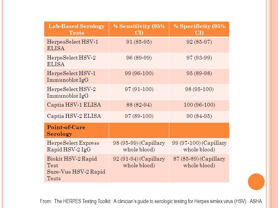 Lab-Based Serology Tests % Sensitivity (95% CI) % Specificity (95% CI) HerpesSelect HSV-1 ELISA 91 (85-95)92 (85-97) HerpeSelect HSV-2 ELISA 96 (89-99