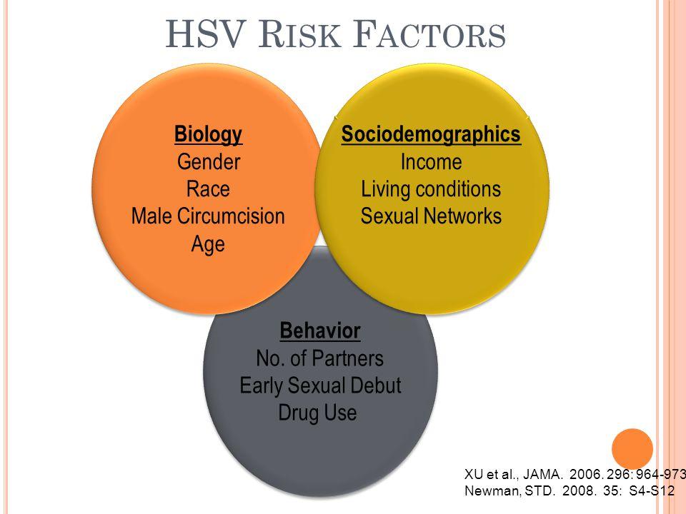 HSV R ISK F ACTORS XU et al., JAMA. 2006. 296: 964-973 Newman, STD. 2008. 35: S4-S12 Behavior No. of Partners Early Sexual Debut Drug Use Behavior No.