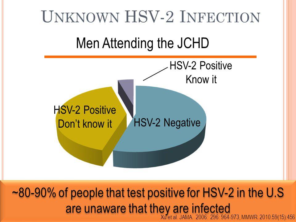 U NKNOWN HSV-2 I NFECTION Men Attending the JCHD HSV-2 Negative HSV-2 Positive Don't know it HSV-2 Positive Know it ~80-90% of people that test positi