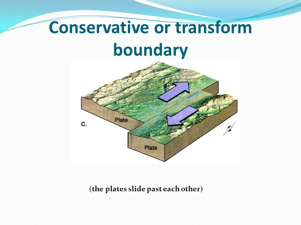 Conservative or transform boundary (the plates slide past each other)
