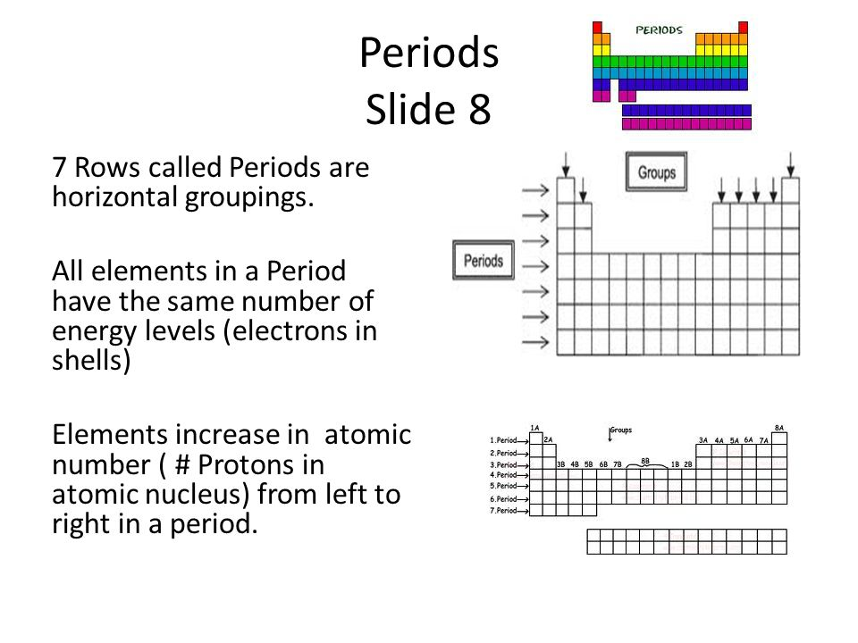 Periods Slide 8 7 Rows called Periods are horizontal groupings.