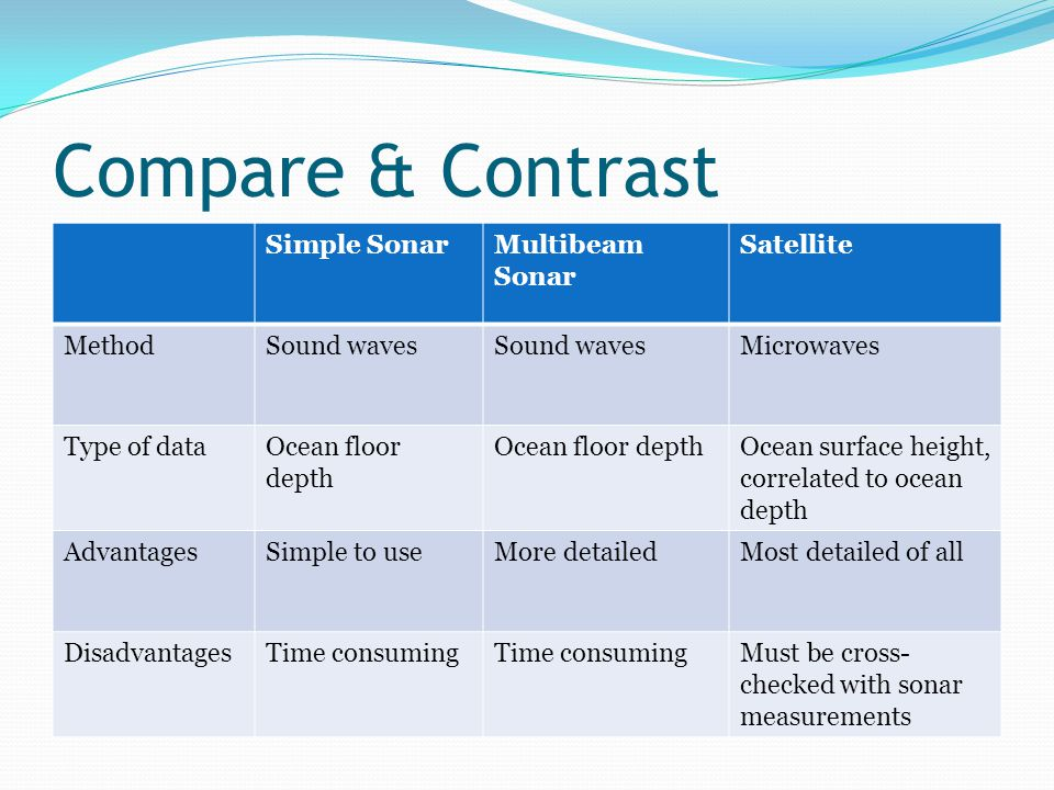 Compare & Contrast Simple SonarMultibeam Sonar Satellite MethodSound waves Microwaves Type of dataOcean floor depth Ocean surface height, correlated to ocean depth AdvantagesSimple to useMore detailedMost detailed of all DisadvantagesTime consuming Must be cross- checked with sonar measurements