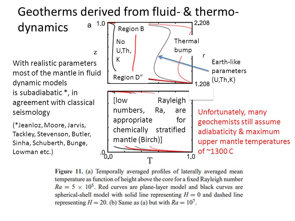Thermal bump Earth-like parameters (U,Th,K) Geotherms derived from fluid- & thermo- dynamics Region D Region B (*Jeanloz, Moore, Jarvis, Tackley, Stevenson, Butler, Sinha, Schuberth, Bunge, Lowman etc.) With realistic parameters most of the mantle in fluid dynamic models is subadiabatic *, in agreement with classical seismology [low Rayleigh numbers, Ra, are appropriate for chemically stratified mantle (Birch)] No U,Th, K Unfortunately, many geochemists still assume adiabaticity & maximum upper mantle temperatures of ~1300 C r